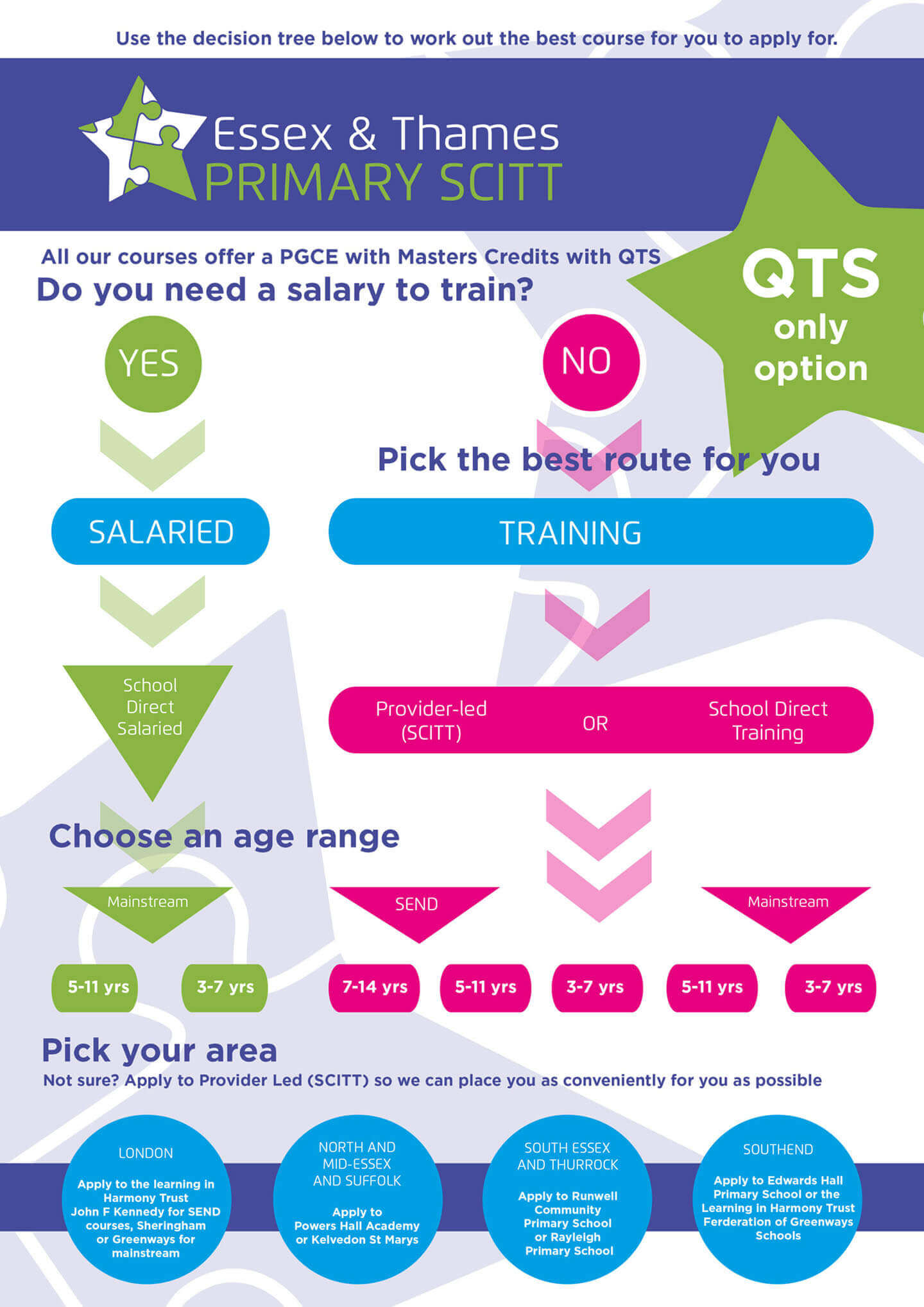 Essex and Thames Primary SCITT Routes to teacher training