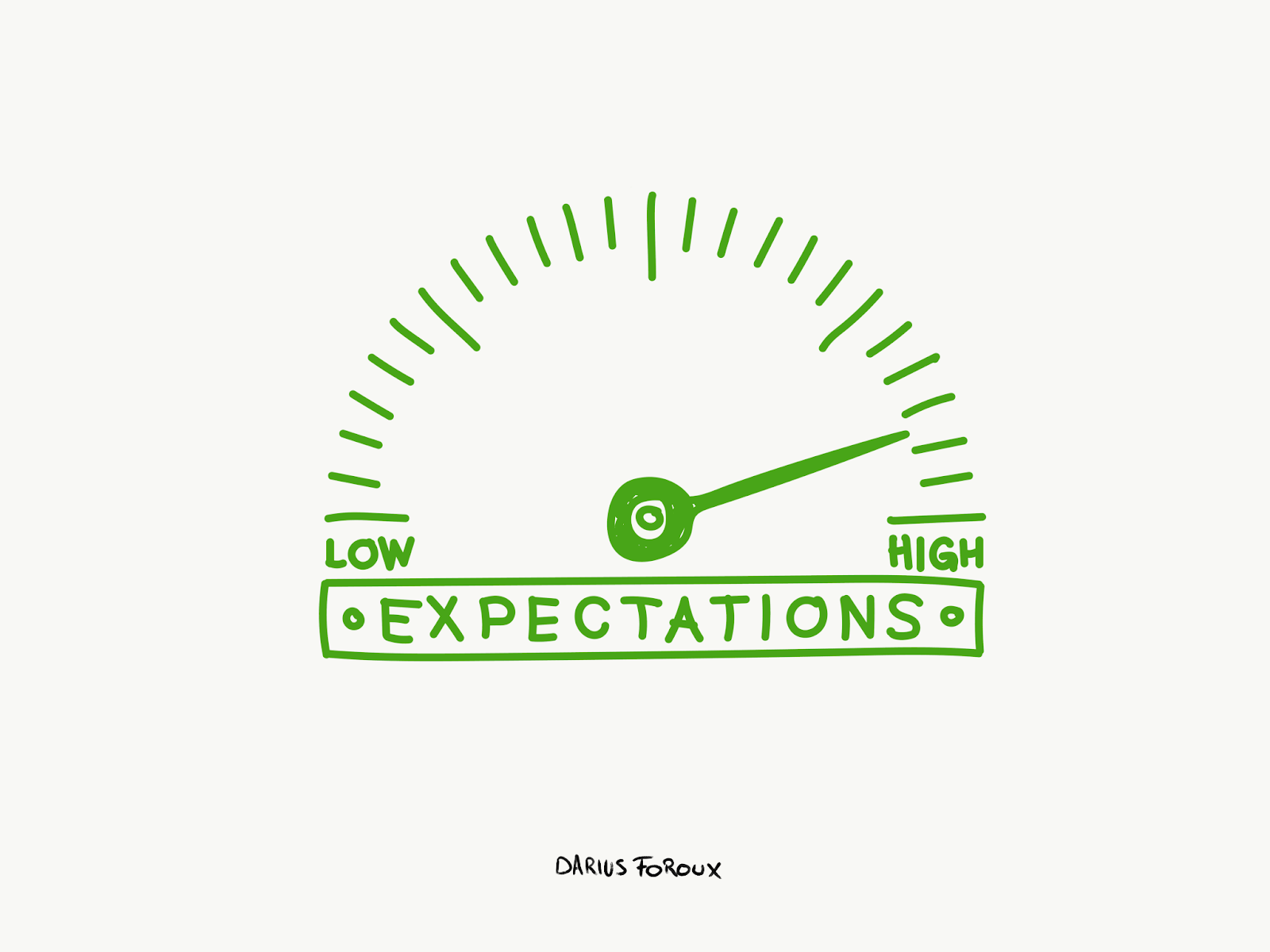 Having High Expectations
